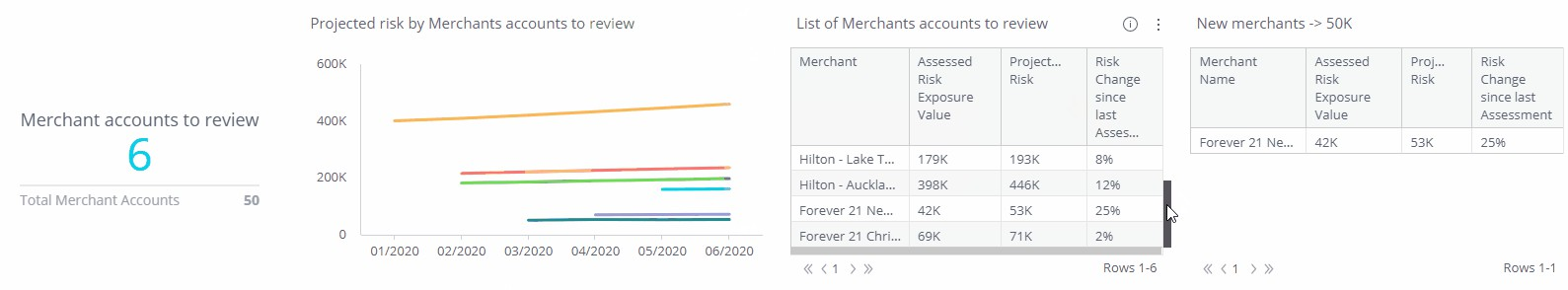Risk Analysis of Merchant with Calculated Risk Over 50k