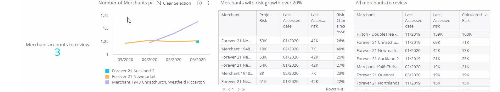Merchants with Risk Growth Over 20% Since the Assesment